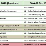 OWASP Top10 2013发布